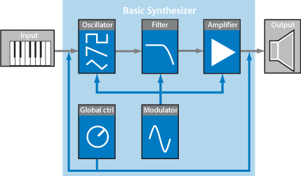 Basic Synthesizer Signal Path
