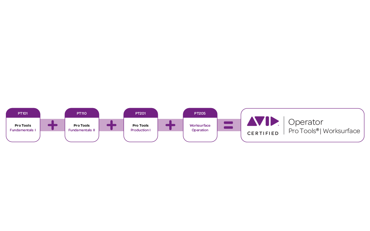 Avid pro tools certifications overview pro tools production the steps towards certified pro tools worksurface operator xflitez Gallery